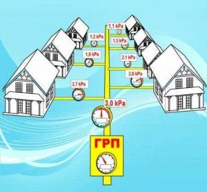 Технологическое подключение к газовой сети